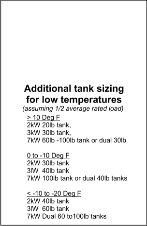> 10 Deg F 2kW 20lb tank,  3kW 30lb tank,  7kW 60lb -100lb tank or dual 30lb  0 to -10 Deg F 2kW 30lb tank 3lW  40lb tank 7kW 100lb tank or dual 40lb tanks  < -10 to -20 Deg F 2kW 40lb tank 3lW  60lb tank 7kW Dual 60 to100lb tanks  Additional tank sizing for low temperatures  (assuming 1/2 average rated load)